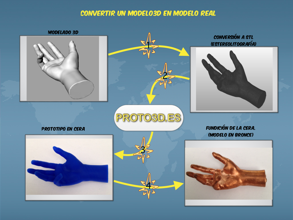 Infografía del proceso de pasar un modelo 3D a un modelo real